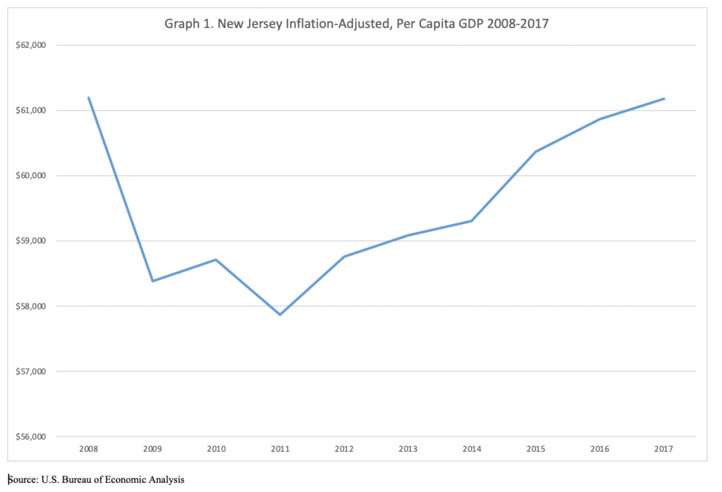 Graph 1 NJ Inflation-Adjusted per capital GDP 2008-2017